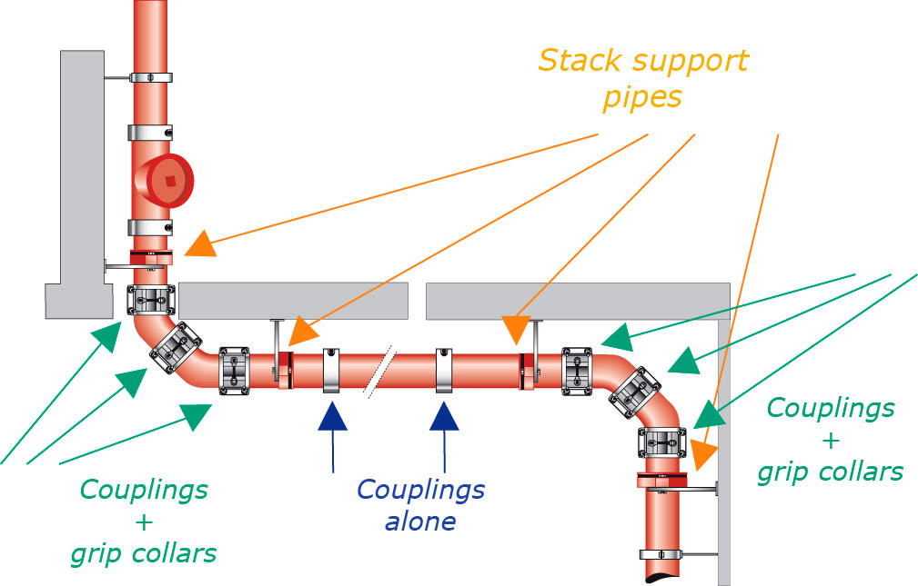 Influence of axial load on the pipeline